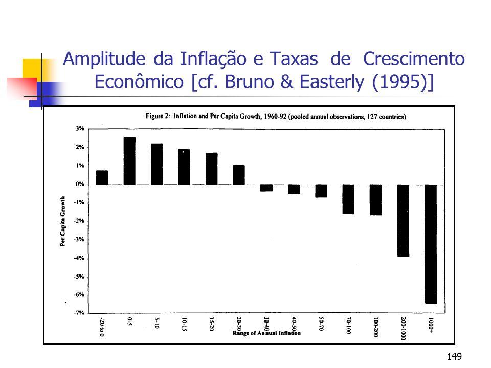 Amplitude da Inflação e Taxas de Crescimento Econômico [cf